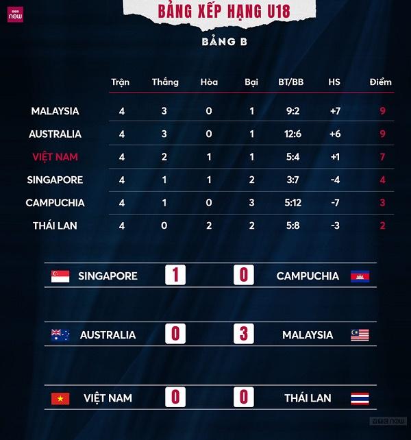 Điểm nhấn trận  U18 Việt Nam vs U18 Thái Lan