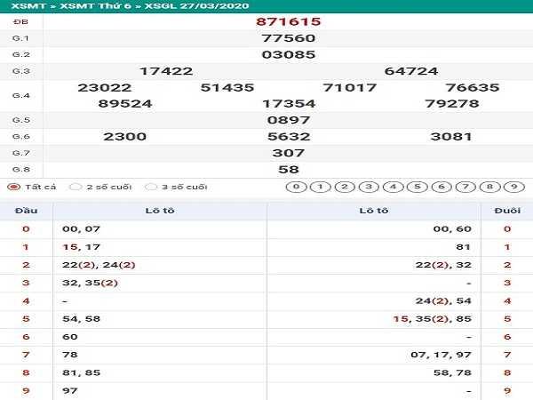 Dự đoán xổ số gia lai thứ 6 ngày 24/04 hôm nay