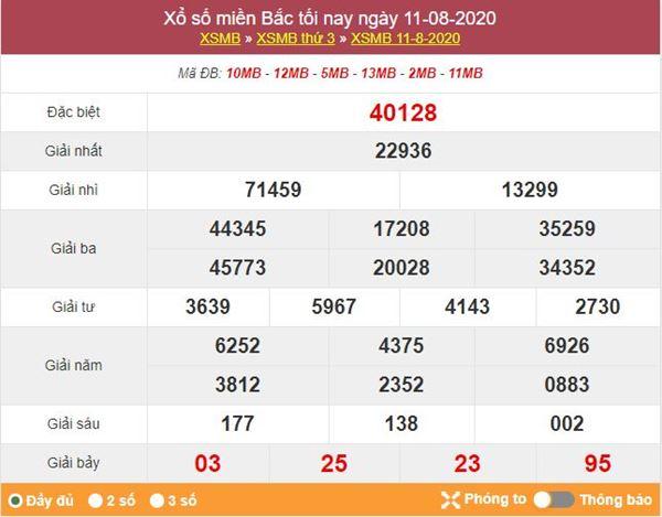 Dự đoán XSMB ngày 12/8/2020 chốt KQXS miền Bắc thứ 4