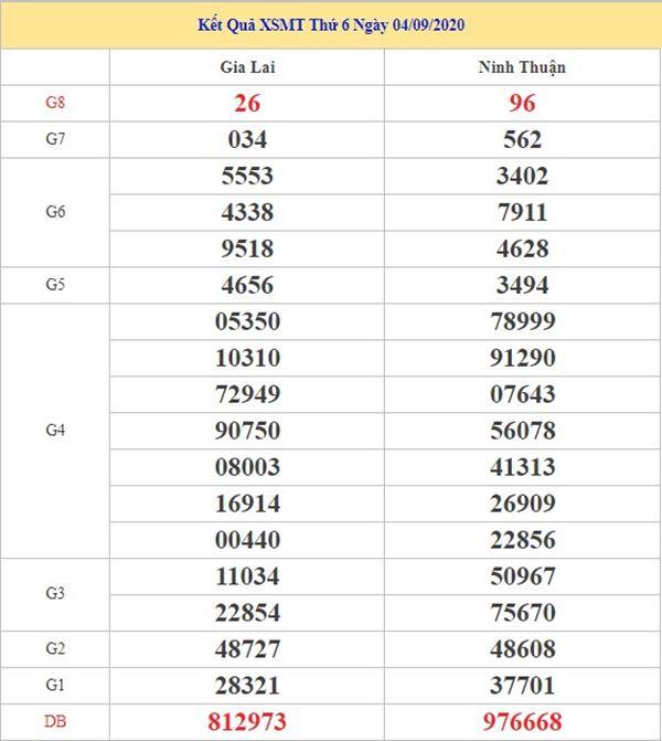 Dự đoán XSMT 11/9/2020 chốt KQXS miền Trung thứ 6
