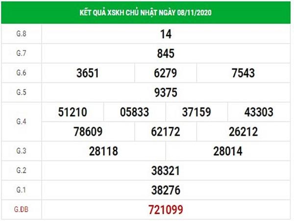 Dự đoán XSKH ngày 18/11/2020- xổ số khánh hòa hôm nay