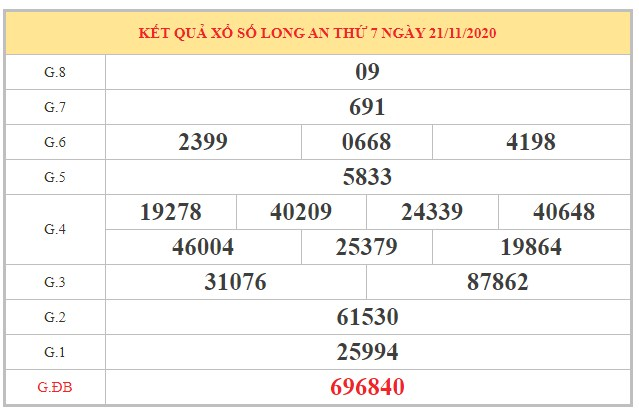 Dự đoán XSLA ngày 28/11/2020 dựa trên kết quả kì trước