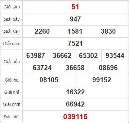 Quay thử kết quả xổ số tỉnh Tây Ninh 19/11/2020