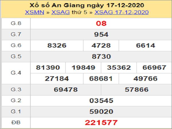 Tổng hợp dự đoán KQXSAG ngày 24/12/2020- xổ số an giang