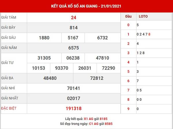 Dự đoán kết quả XSAG thứ 5 ngày 28/1/2021
