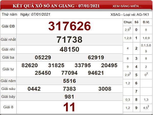 Dư đoán KQXSAG ngày 14/01/2021- xổ số an giang chuẩn