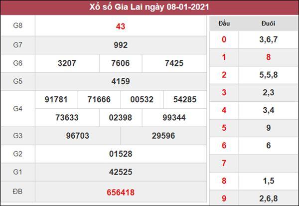 Dự đoán XSGL 15/1/2021 chốt KQXS Gia Lai thứ 6