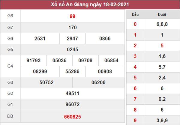 Dự đoán XSAG 25/2/2021 thứ 5 chốt cầu lô VIP số đẹp