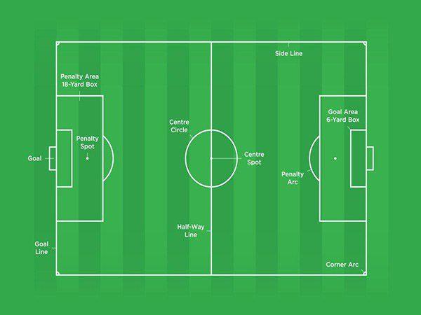 Kích thước sân bóng đá 9 người theo chuẩn mới nhất