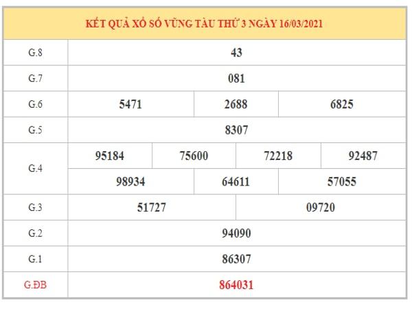Dự đoán XSVT ngày 23/3/2021 dựa trên kết quả kì trước