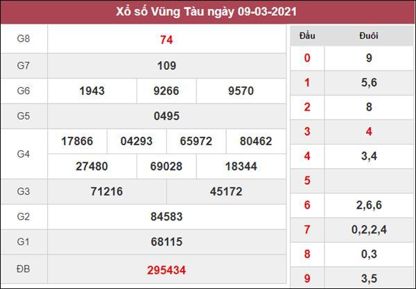 Dự đoán XSVT 16/3/2021 chốt KQXS Vũng Tàu chuẩn xác