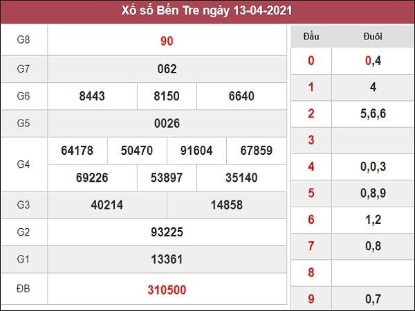 Dự đoán XSBTR 20/04/2021