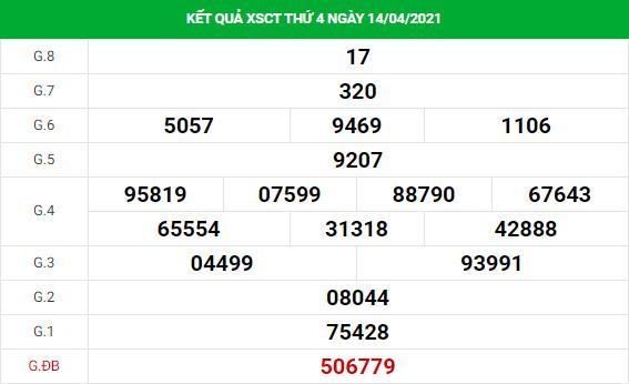 Dự đoán kết quả XS Cần Thơ Vip ngày 21/04/2021
