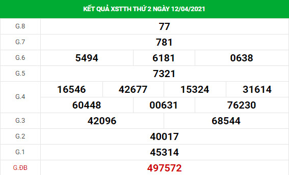 Dự đoán kết quả XS Thừa Thiên Huế Vip ngày 19/04/2021