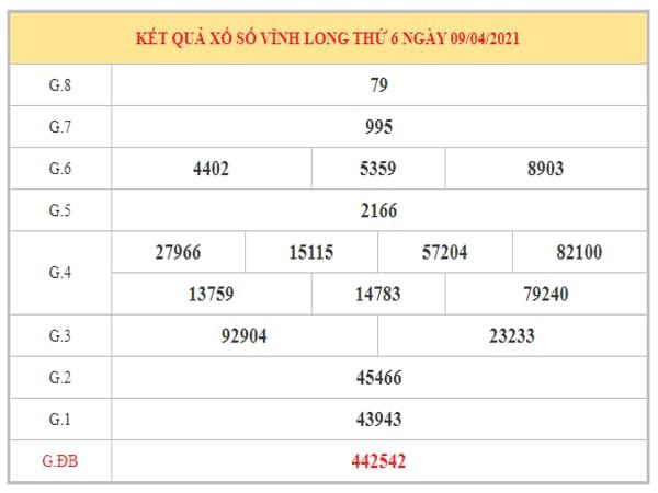 Dự đoán XSVL ngày 16/4/2021 dựa trên kết quả kì trước