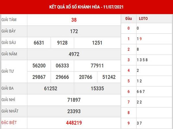 Dự đoán kết quả xổ số Khánh Hòa thứ 4 ngày 14/7/2021