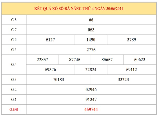 Dự đoán XSDNG ngày 3/7/2021 dựa trên kết quả kì trước