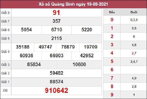 Dự đoán XSQB 26/8/2021 chốt số đẹp giờ hoàng đạo thứ 5