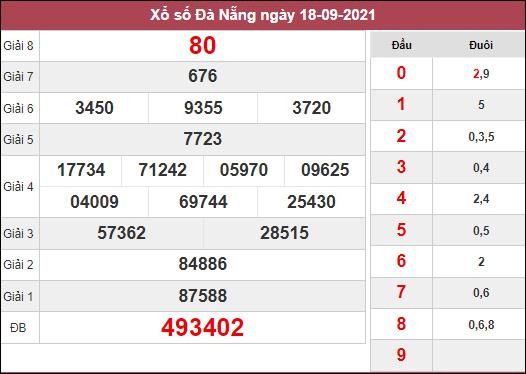Dự đoán KQXSDNG ngày 22/9/2021 dựa trên kết quả kì trước